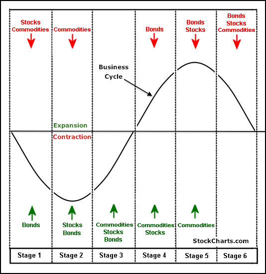 business phases business cycle