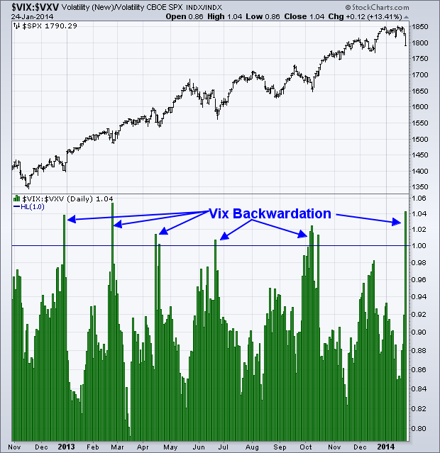 VIX backwardation