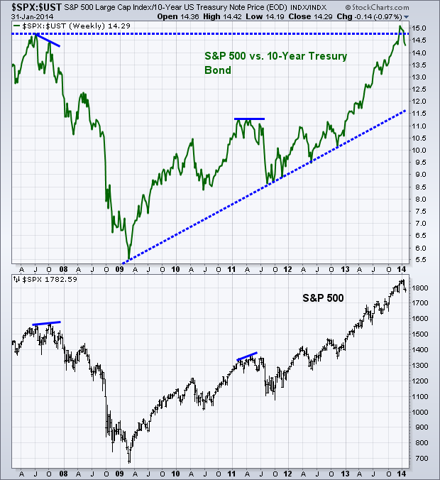 S&P vs treasury