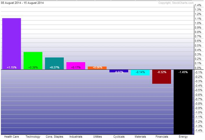 Sector performance 1 week