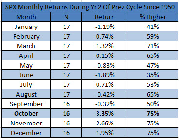2yr year prez cycle seasonality