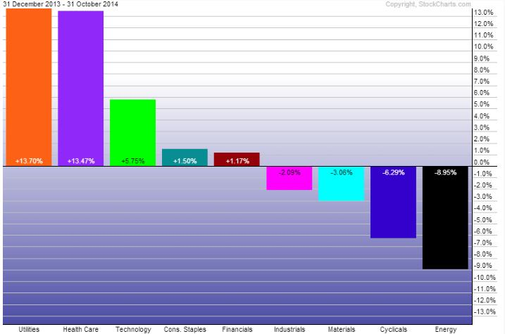 sector performance ytd
