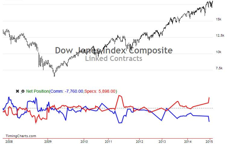 Dow COT