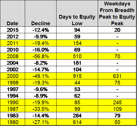 Equity Declines