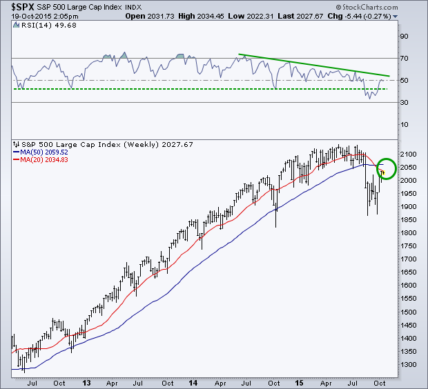 Weekly SPX Current