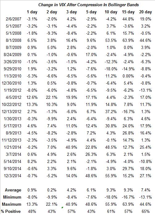 VIX compression table