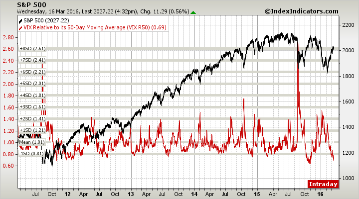sp500-vs-vix-50d-rsma-params-5y-red-x-x