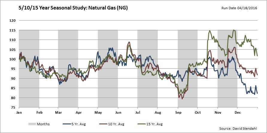 nat gas seasonality